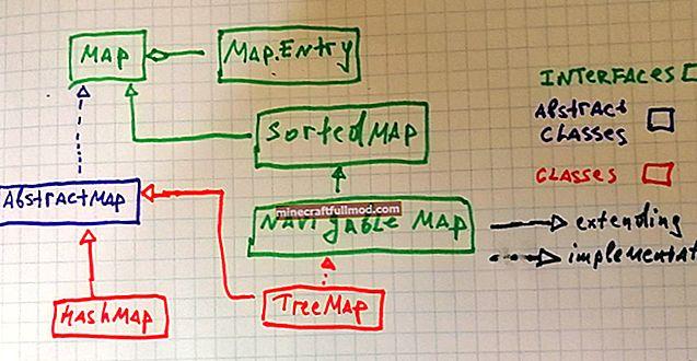 Susun HashMap di Java