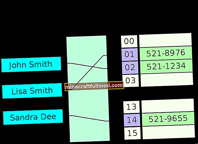 Memulakan HashMap di Java