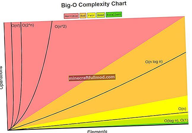 Java Praktikal Contoh Notasi Big O